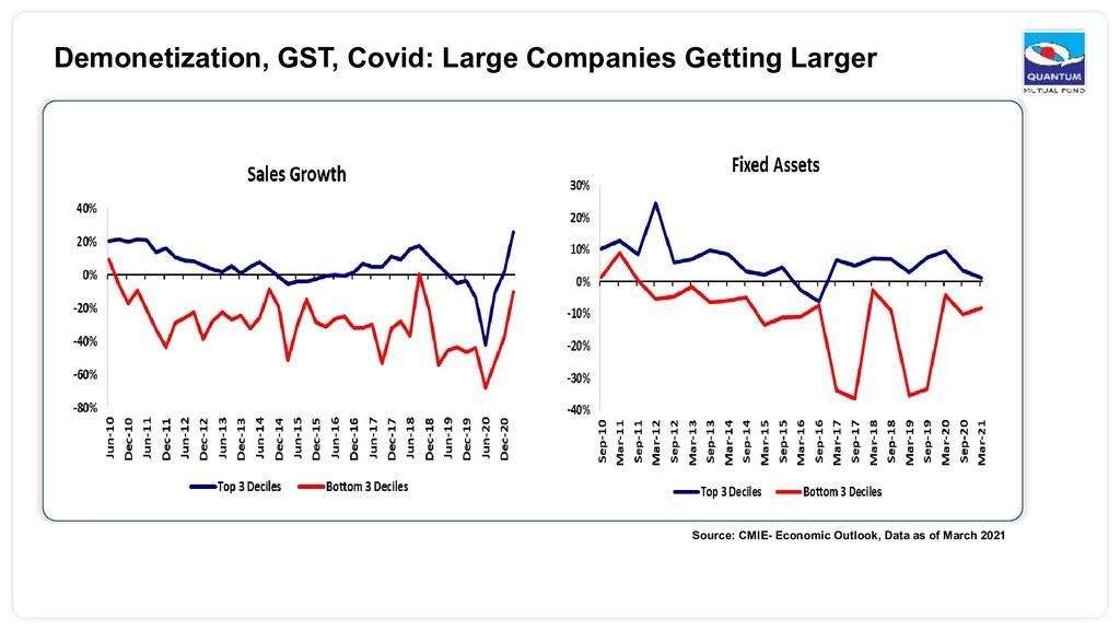 Demonetization, GST, Covid: Large Companies Get...