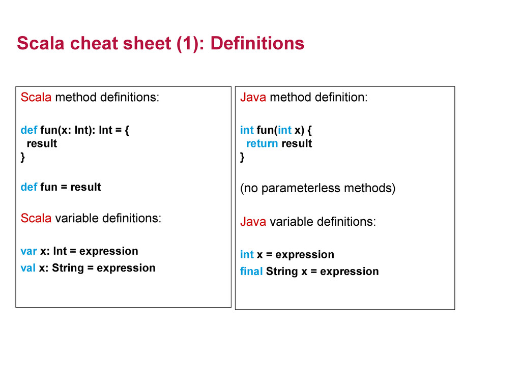 Scala cheat sheet (1): Definitions Scala method...