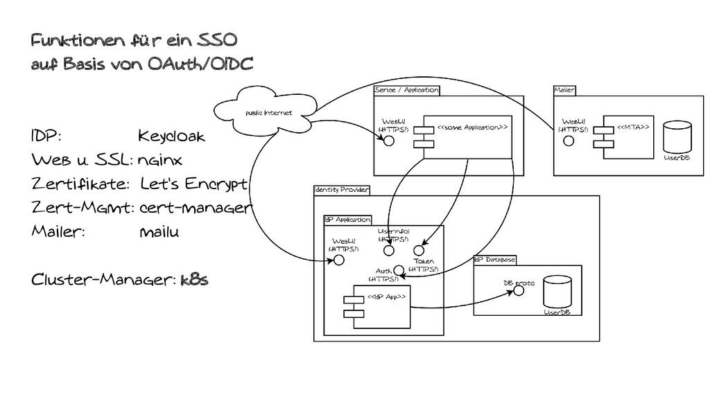 Funktionen für ein SSO auf Basis von OAuth/OIDC...