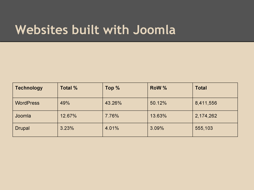 Websites built with Joomla Technology Total % T...