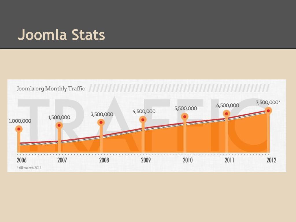 Joomla Stats