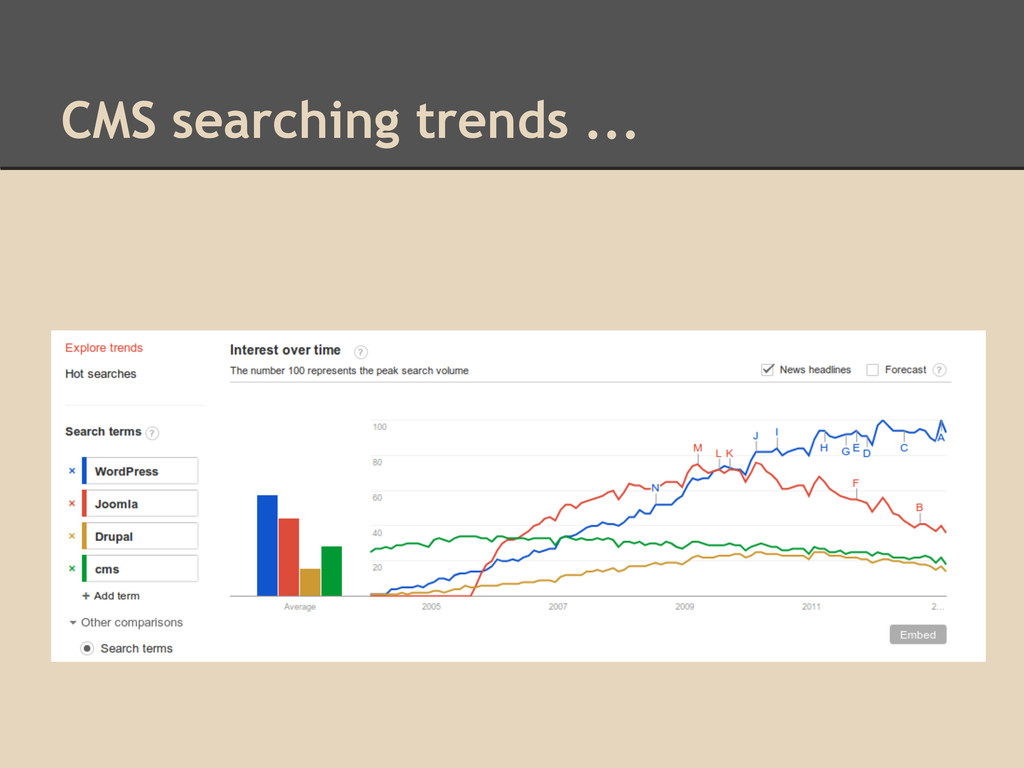 CMS searching trends ...