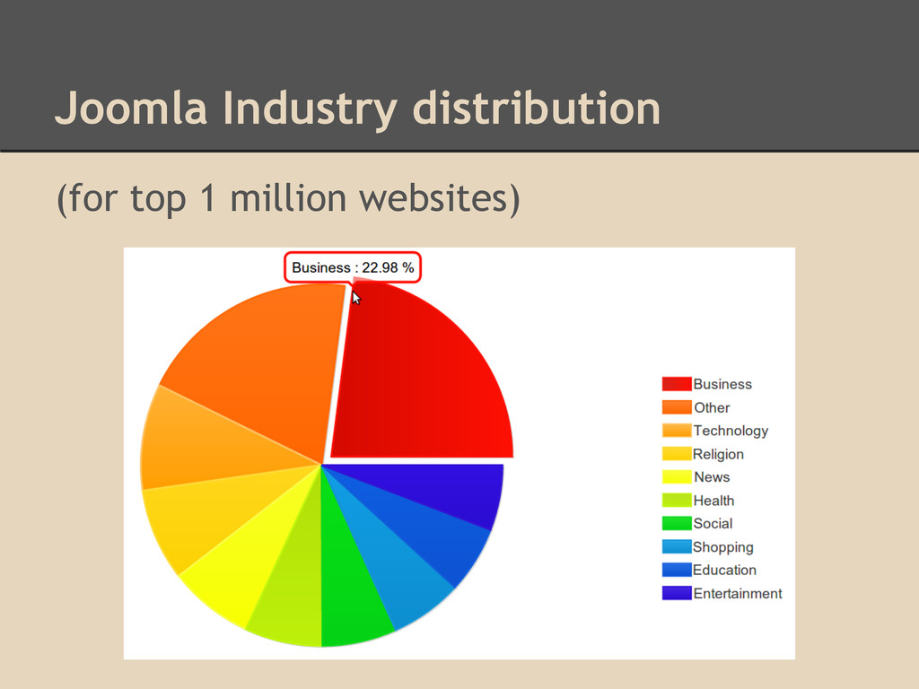 Joomla Industry distribution (for top 1 million...