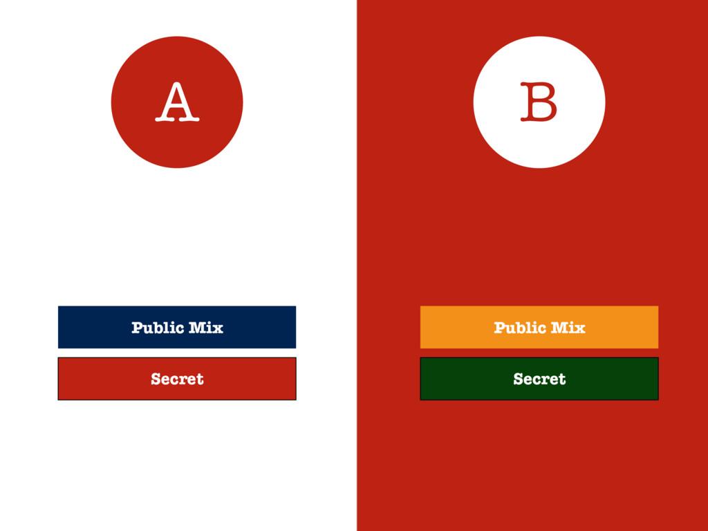 Public Mix A B Public Mix Secret Secret