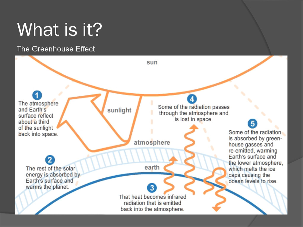 What is it? The Greenhouse Effect