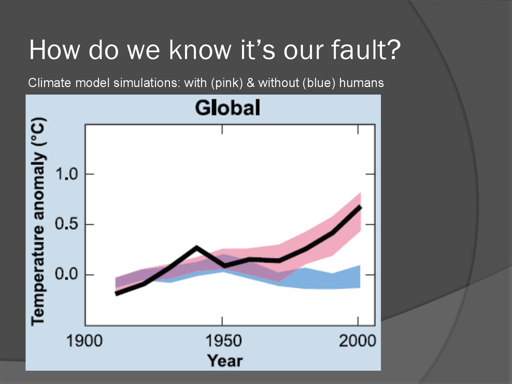 How do we know it's our fault? Climate model si...