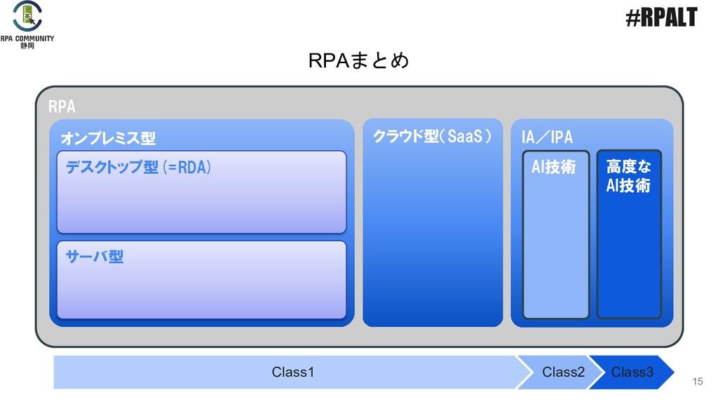 RPA IA/IPA 15 オンプレミス型 クラウド型(SaaS) デスクトップ型(=RDA)...