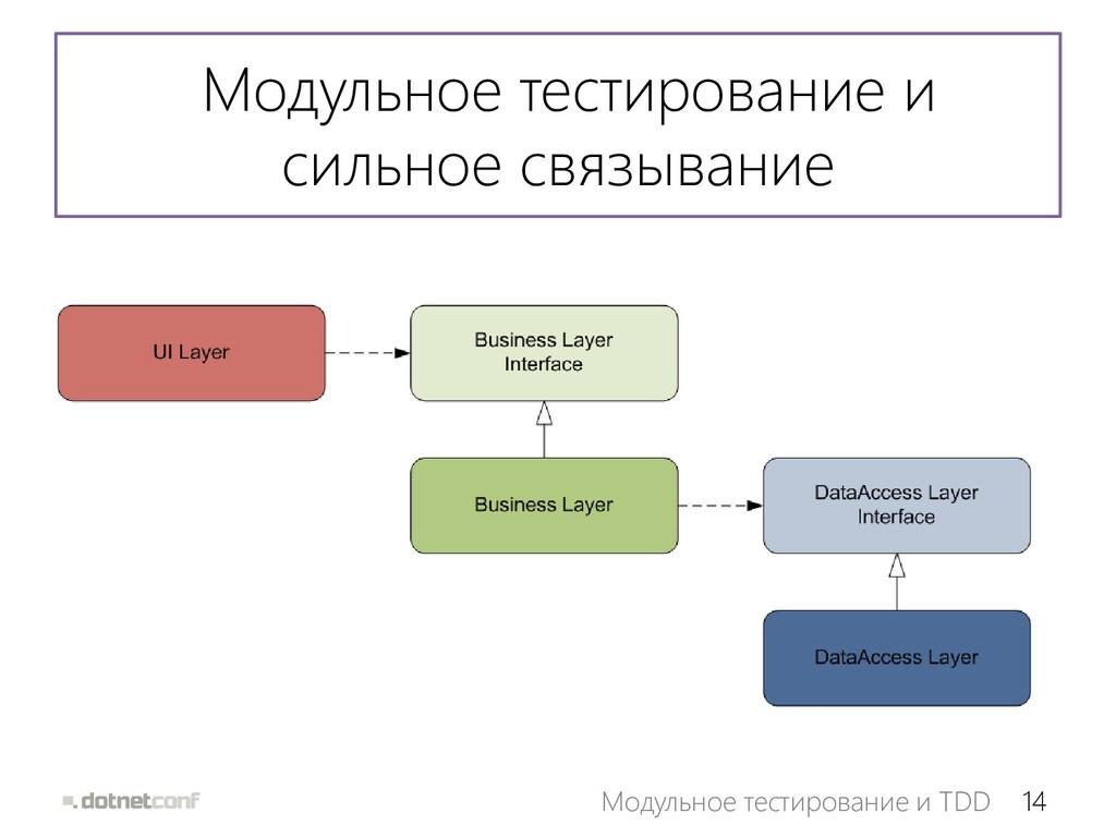 14 Модульное тестирование и TDD Модульное тести...