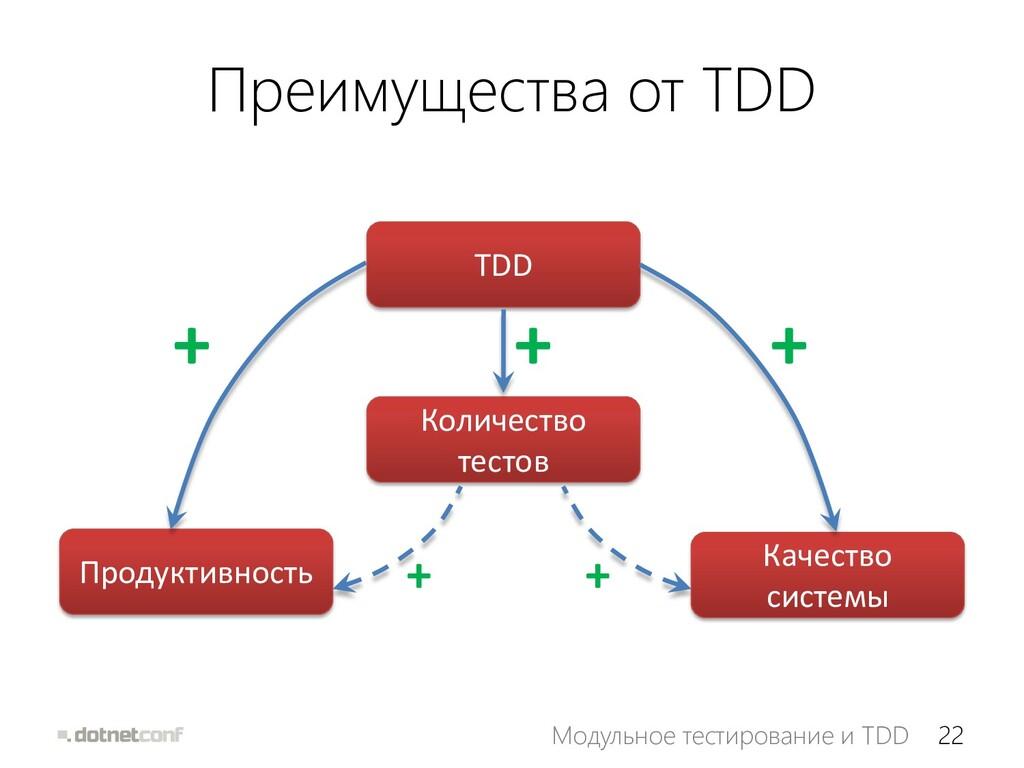 22 Модульное тестирование и TDD Преимущества от...