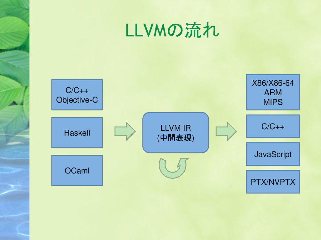 LLVMの流れ C/C++ Objective-C Haskell OCaml LLVM IR...