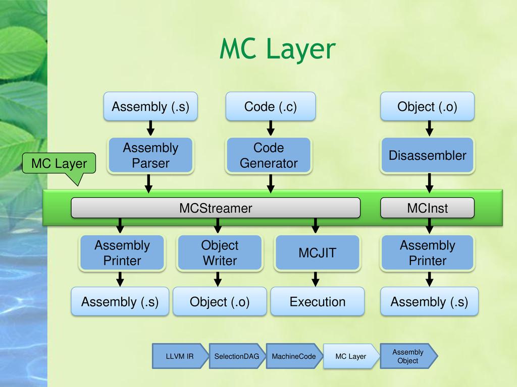 MC Layer Assembly (.s) Code (.c) Object (.o) MC...