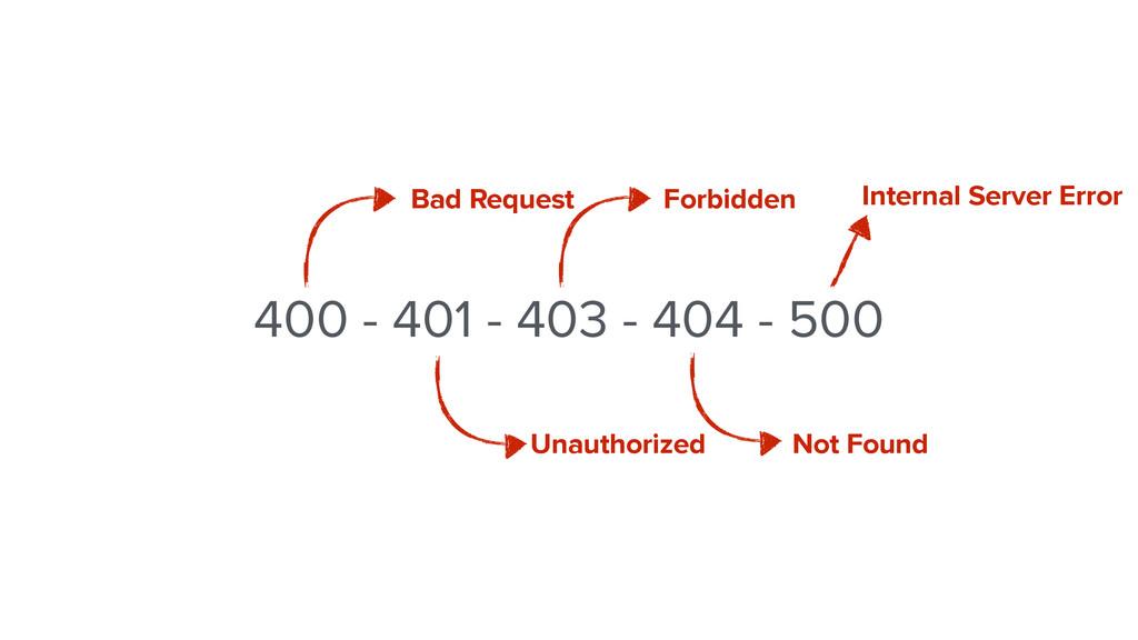 400 - 401 - 403 - 404 - 500 Bad Request Forbidd...