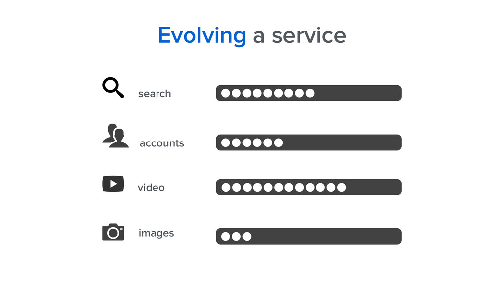 Evolving a service search accounts video images