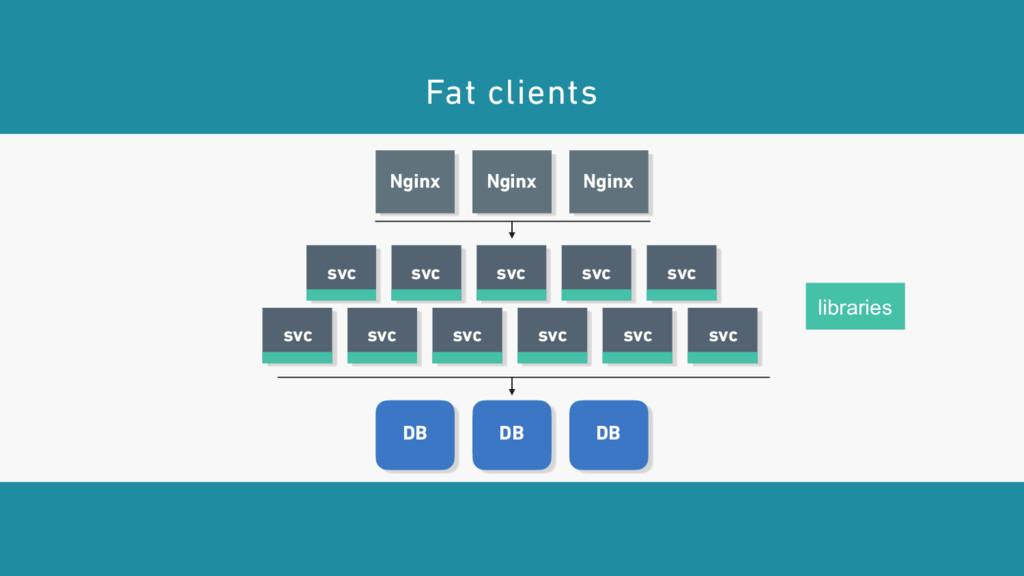 Nginx Nginx Nginx DB DB DB Fat clients svc svc ...