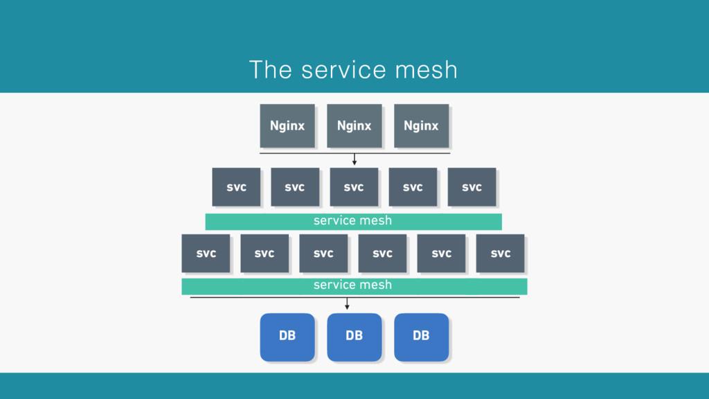 Nginx Nginx Nginx DB DB DB The service mesh svc...