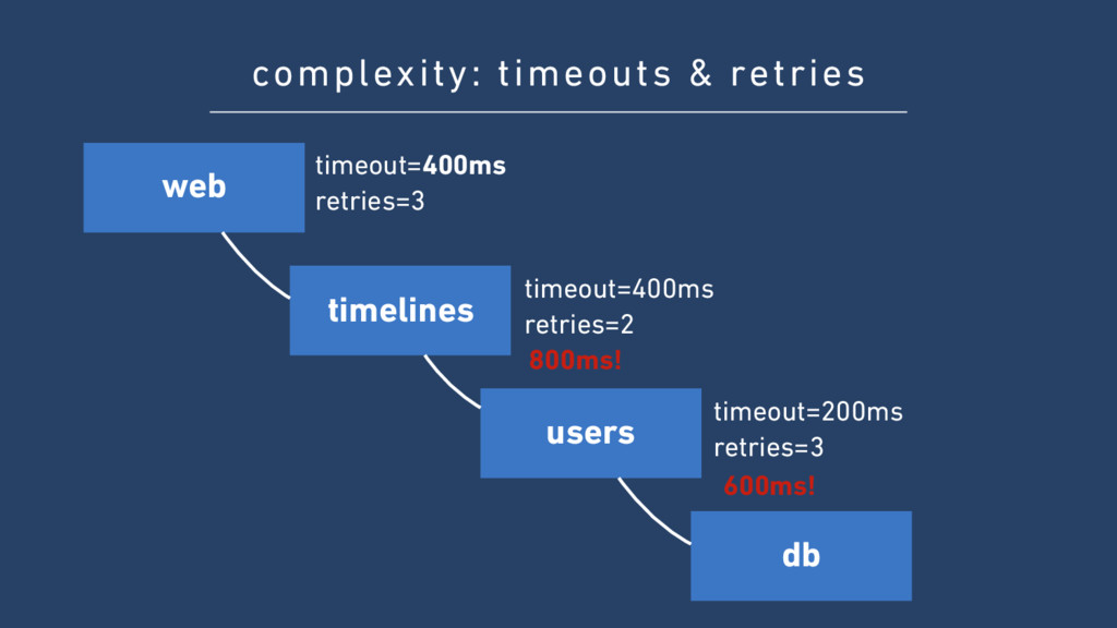 complexity: timeouts & retries timeout=400ms re...