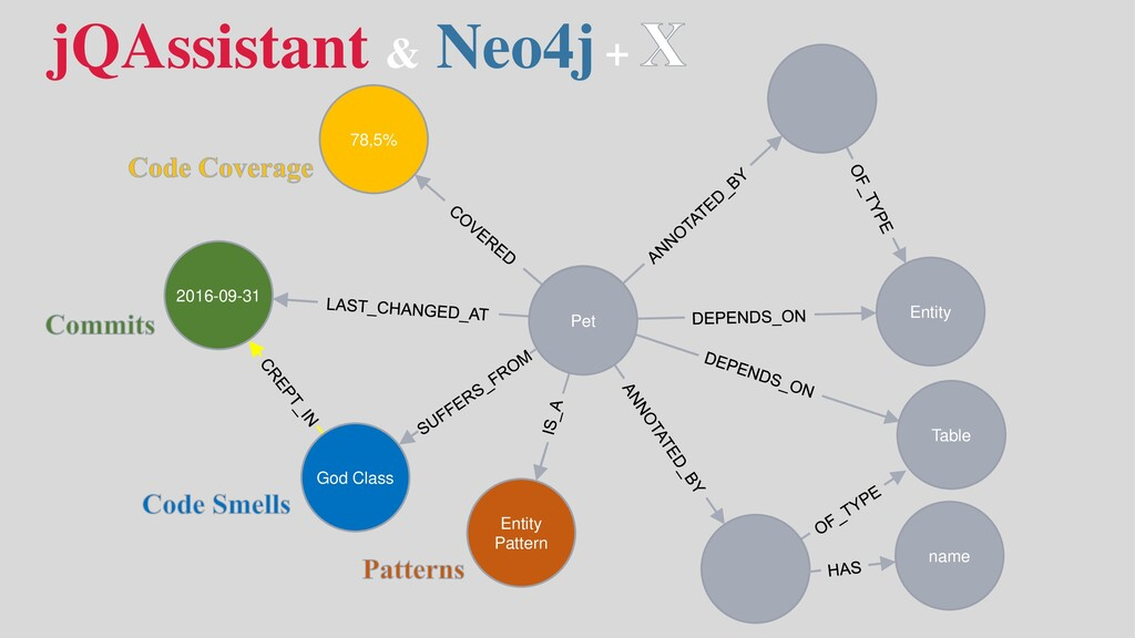 jQAssistant & Neo4j Pet 2016-09-31 78,5% Entity...