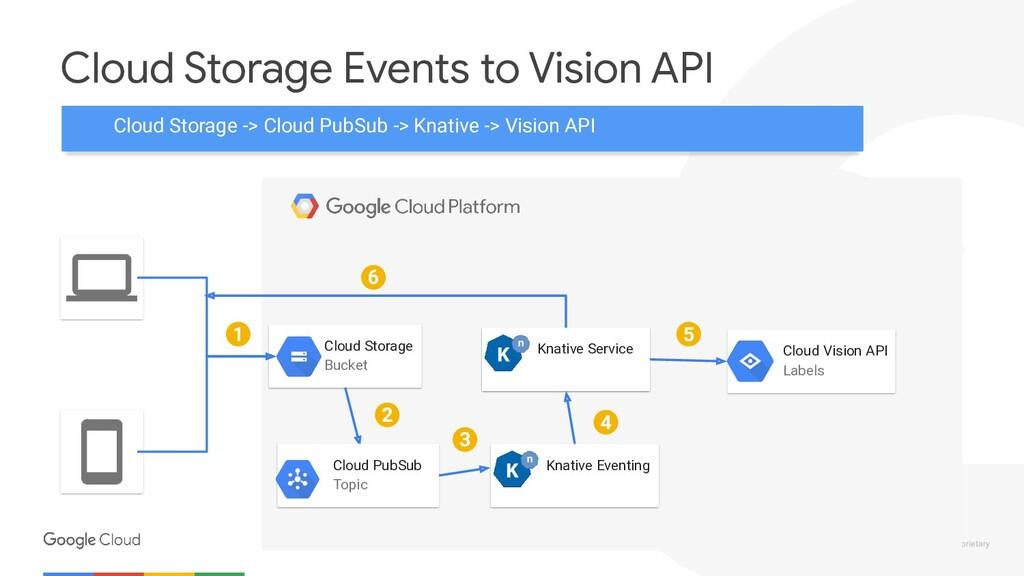 Confidential & Proprietary Cloud Storage Events ...
