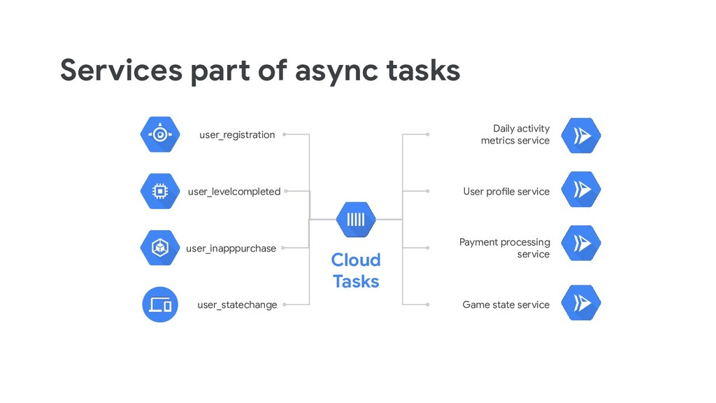 Services part of async tasks Cloud Tasks user_r...