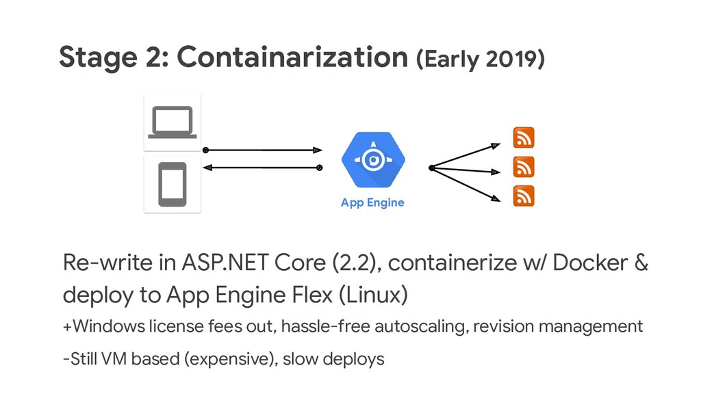 Stage 2: Containarization (Early 2019) Re-write...