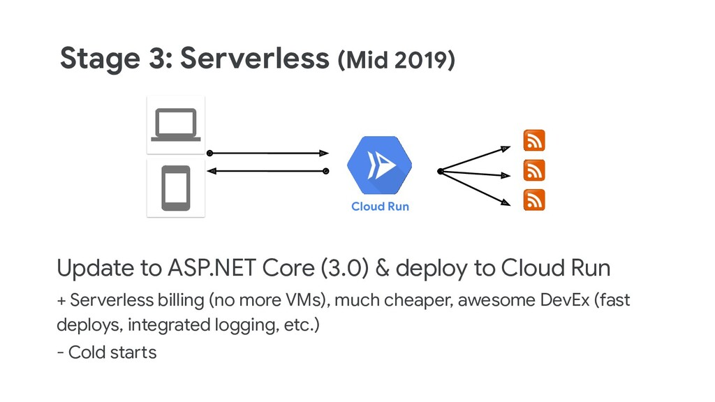 Stage 3: Serverless (Mid 2019) Update to ASP.NE...