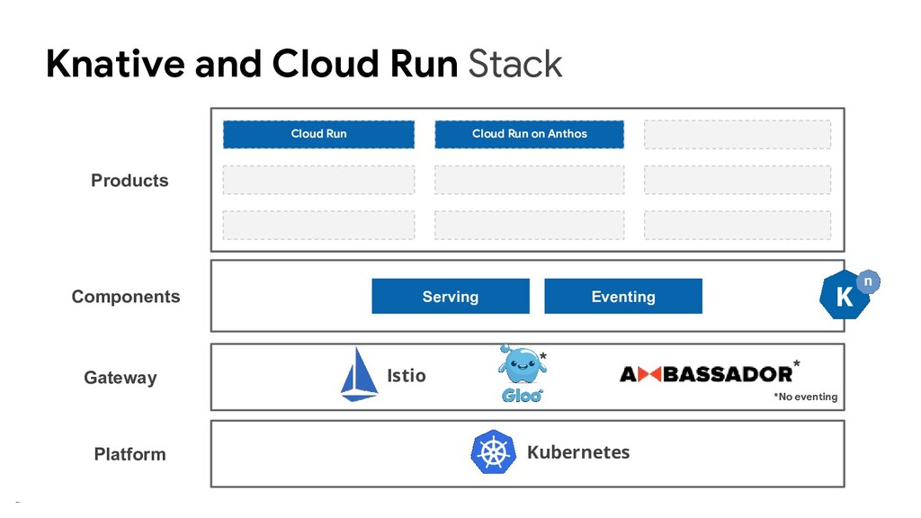 Knative and Cloud Run Stack Serving Eventing Ku...