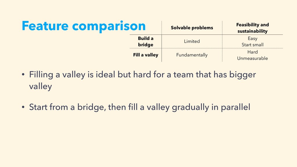 • Filling a valley is ideal but hard for a team...