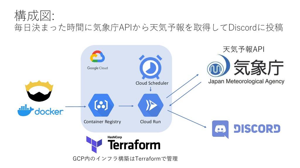構成図: 毎日決まった時間に気象庁APIから天気予報を取得してDiscordに投稿 GCP内の...