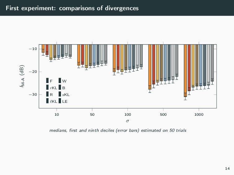 First experiment: comparisons of divergences 10...