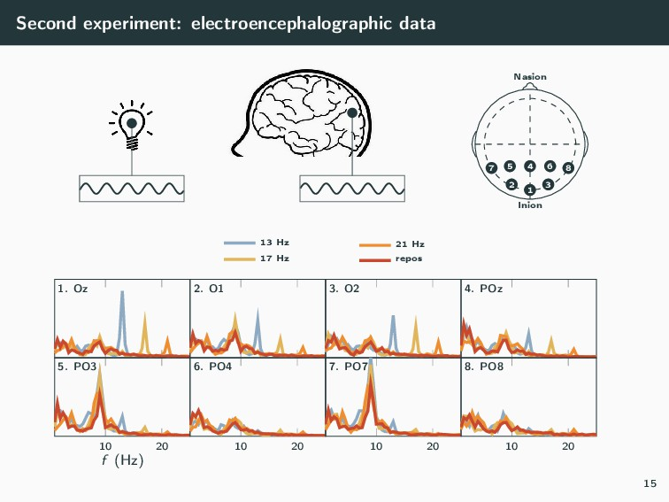 Second experiment: electroencephalographic data...