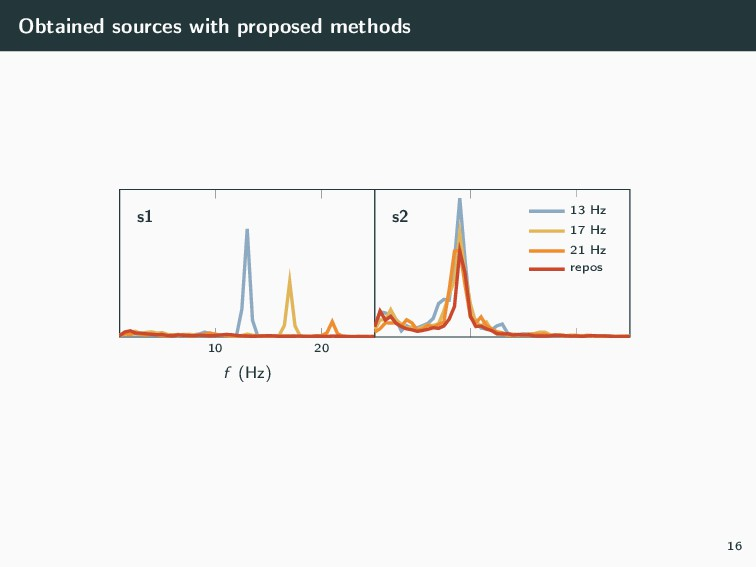 Obtained sources with proposed methods 10 20 f ...