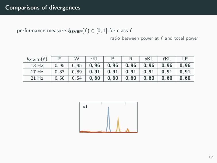 Comparisons of divergences performance measure ...