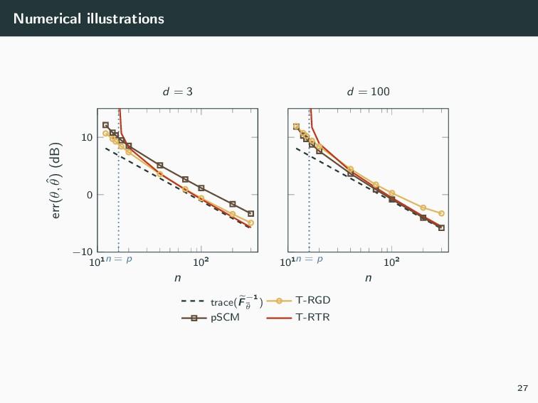 Numerical illustrations 101n = p 102 −10 0 10 n...