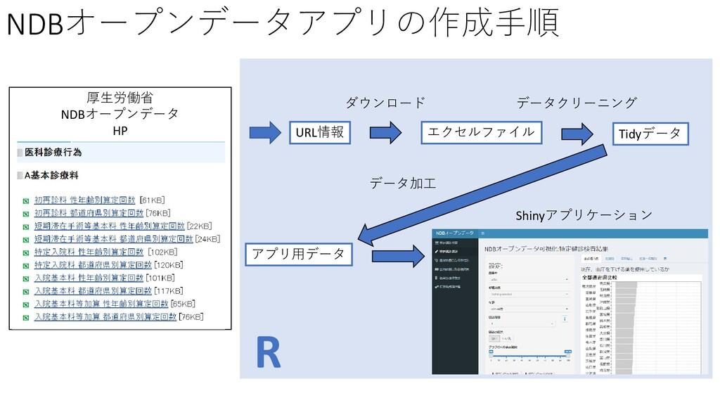 NDBオープンデータアプリの作成手順 厚生労働省 NDBオープンデータ HP R URL情報 ...
