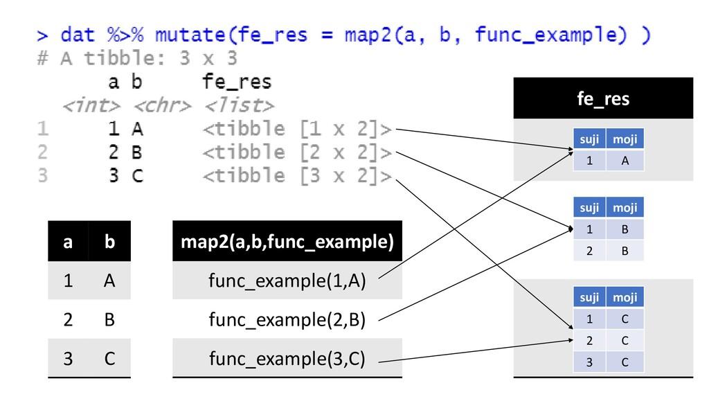 a b 1 A 2 B 3 C map2(a,b,func_example) func_exa...