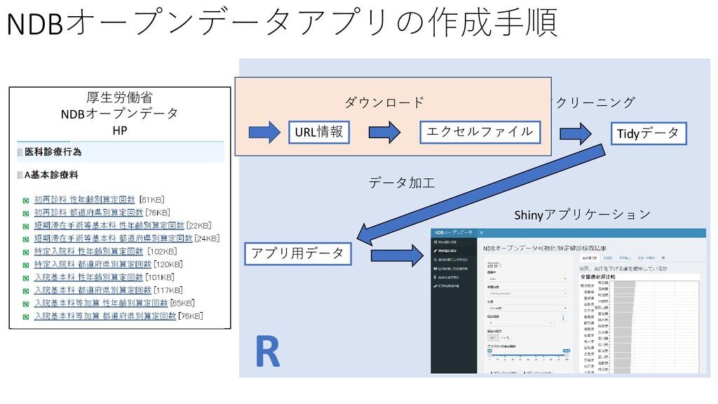 NDBオープンデータアプリの作成手順 厚生労働省 NDBオープンデータ HP R Tidyデー...