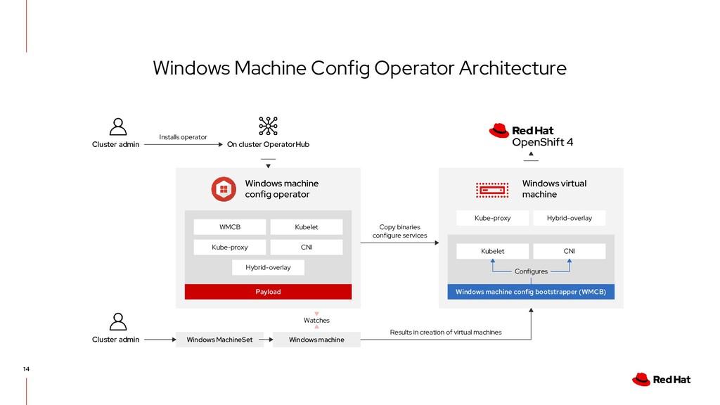 14 Windows Machine Config Operator Architecture...