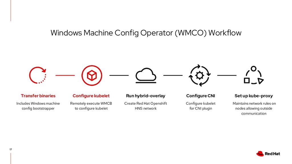Windows Machine Config Operator (WMCO) Workflow...