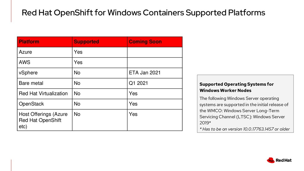 Red Hat OpenShift for Windows Containers Suppor...