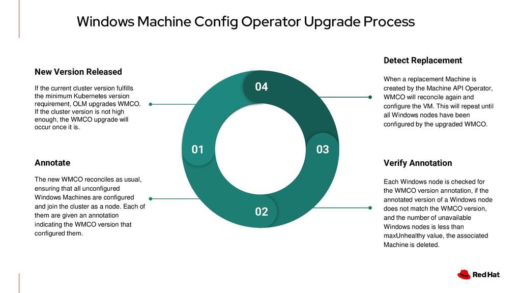 Windows Machine Config Operator Upgrade Process...