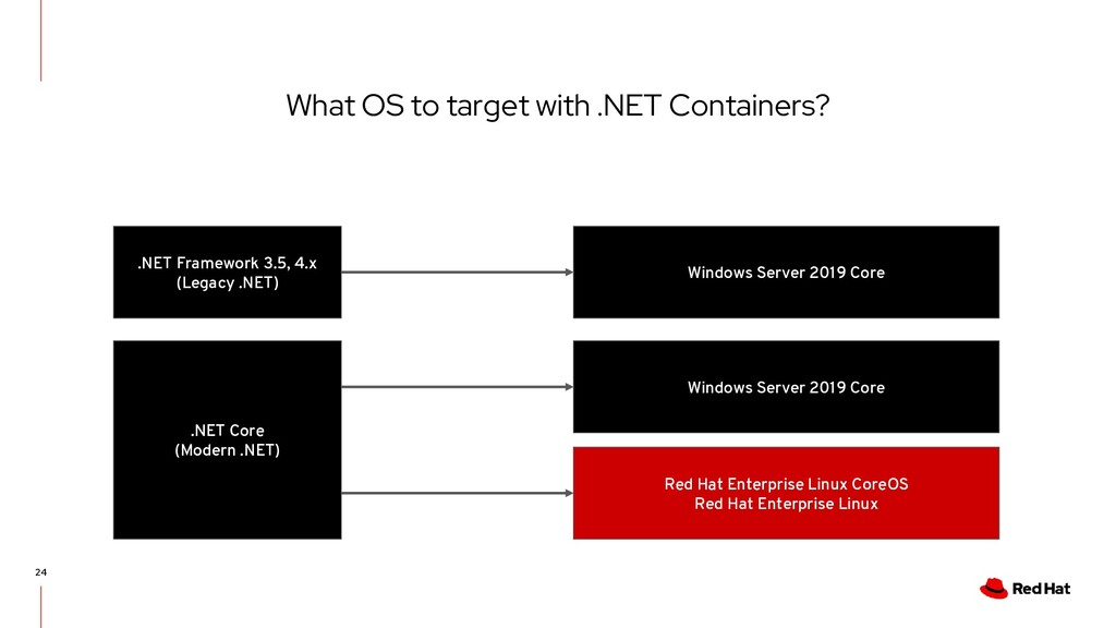 24 What OS to target with .NET Containers? .NET...
