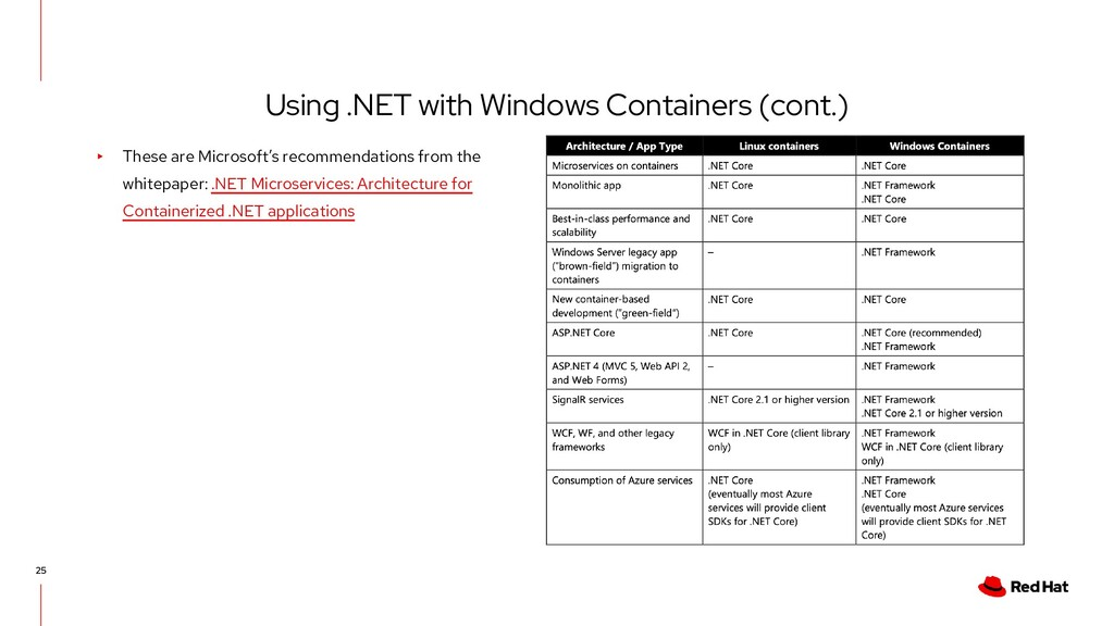 Using .NET with Windows Containers (cont.) 25 ▸...