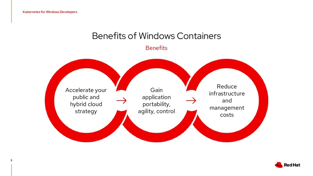 Benefits of Windows Containers Benefits Kuberne...