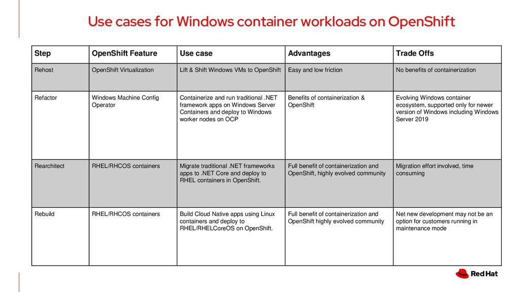 Step OpenShift Feature Use case Advantages Trad...