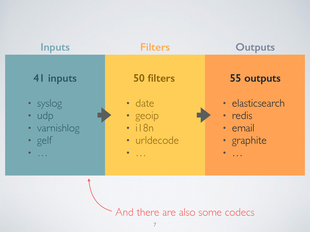 Inputs Filters Outputs 41 inputs • syslog • udp...