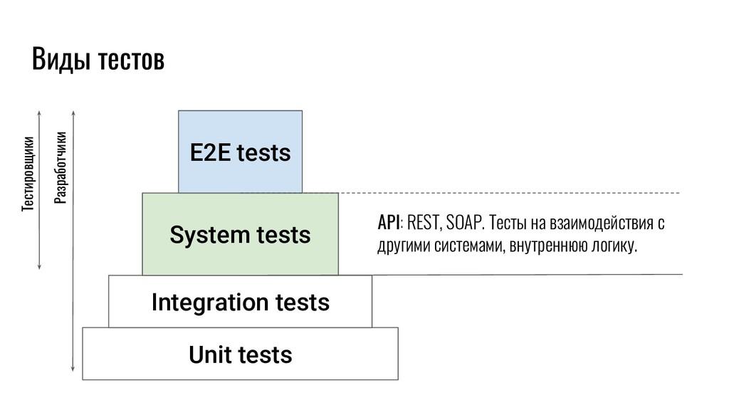 Unit tests Integration tests System tests E2E t...