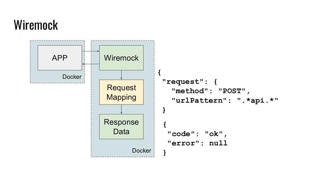 Wiremock Docker Docker APP Wiremock Request Map...