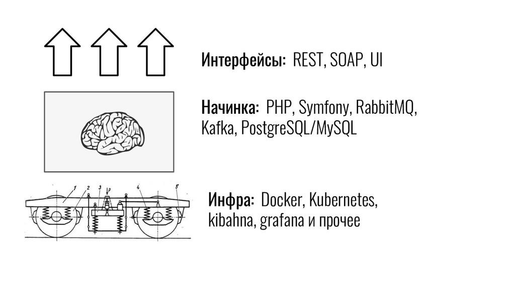 Интерфейсы: REST, SOAP, UI Начинка: PHP, Symfon...