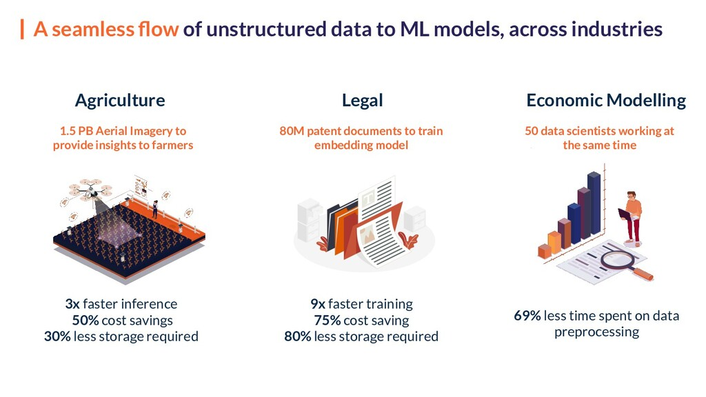 A seamless flow of unstructured data to ML model...