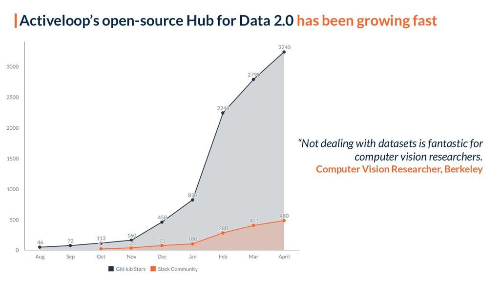 Activeloop's open-source Hub for Data 2.0 has b...